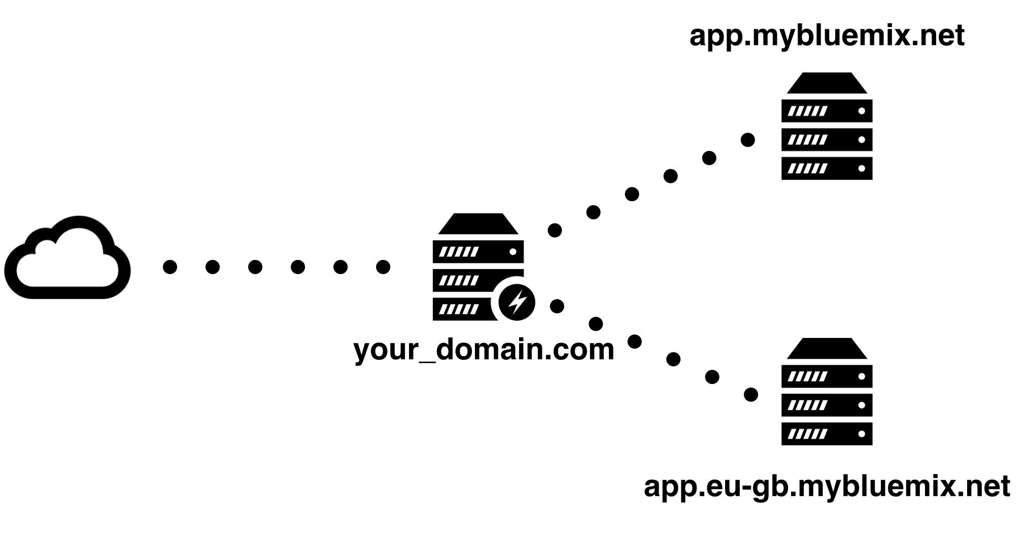 Location Based Cloud Foundry Applications Using Nginx And