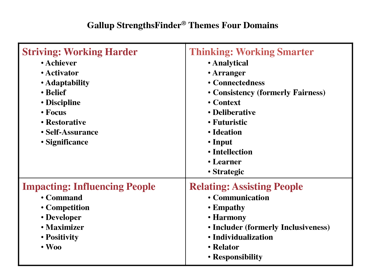 strengthsfinder 2 0 Strengthsfinder 20 by tom rath aims to help people, in a various number of roles and of environments, identify their talent to build their strength, improve their confidence, their sense of purpose, their health and their relationships.