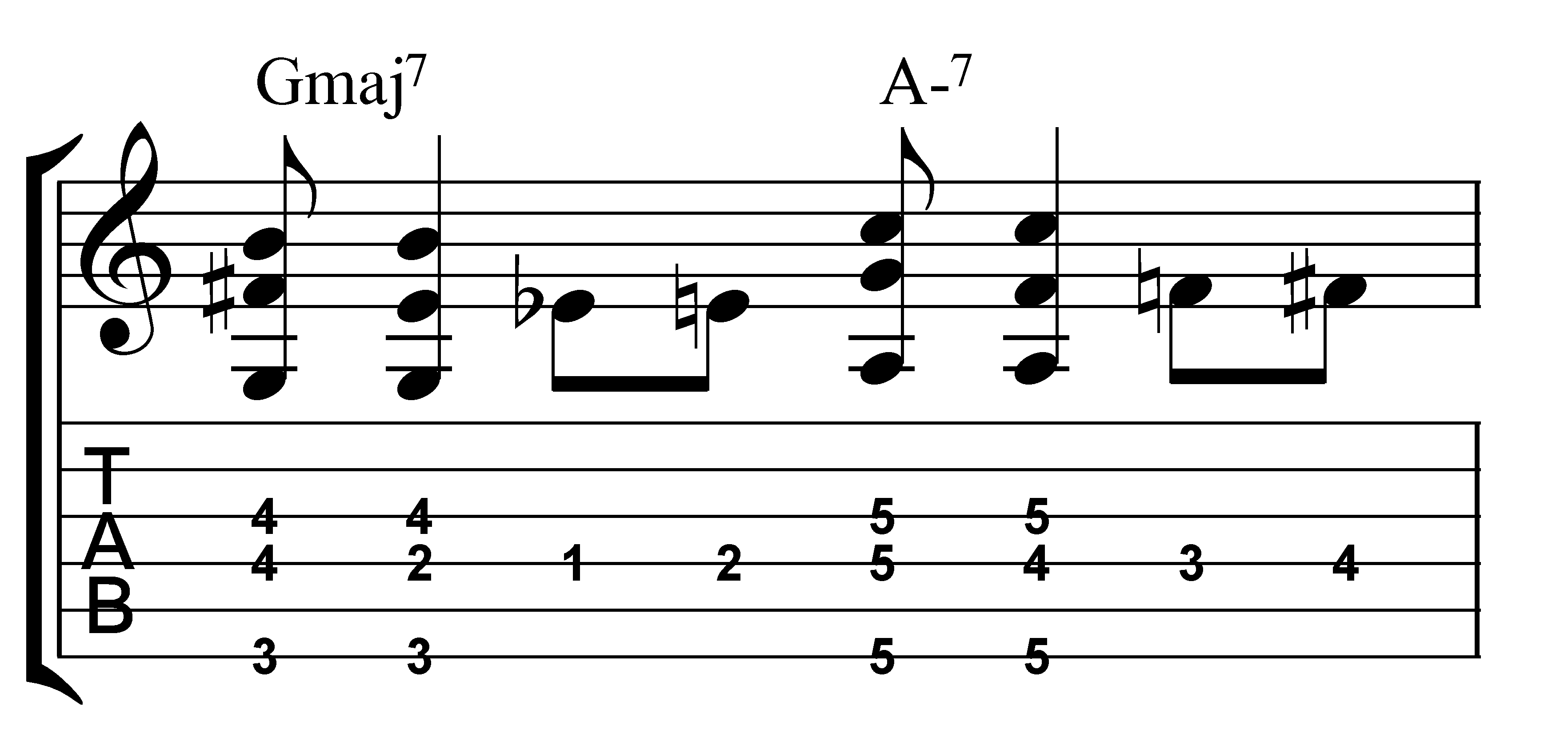 Easy Bm Chord Guitar Finger Position