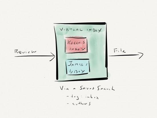 My Virtual Inbox Process