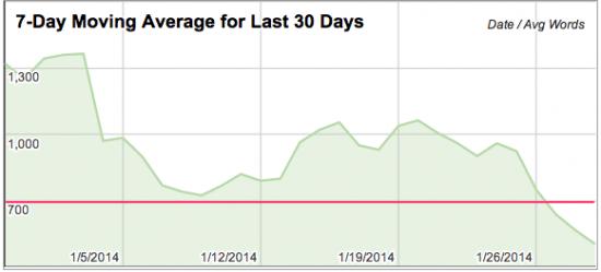 30 Day Moving Average