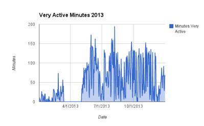 Very Active 2013