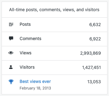 All-time stats for the blog, including the current number of views which stands at 2,993,869.