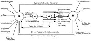 Kommunikationsmodell nach Maletzke