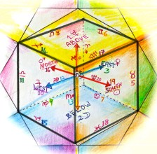 Cube of Space, showing compass points and Tarot Keys/planet or zodiac signs