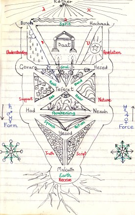 Tree of Life as a Garden - Kabbalah 1989