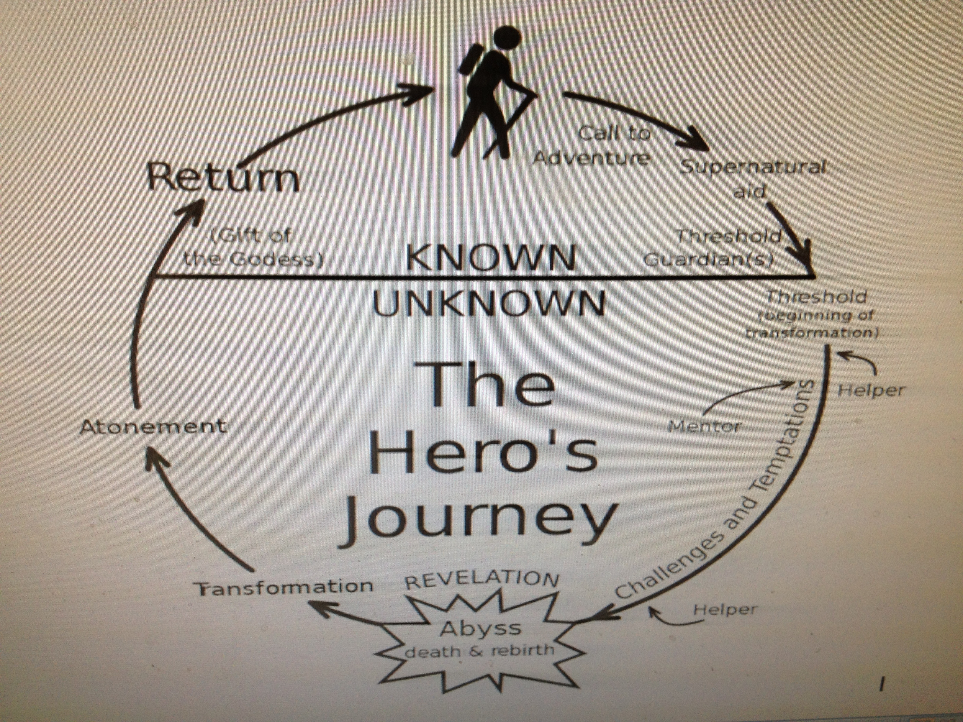 Handout Illustrated 10 Step Heroic Journey Diagram
