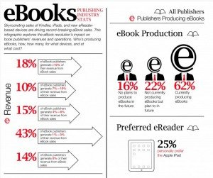 The Content Wrangler infographic: ebooks