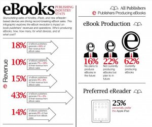 The Content Wrangler infographic: ebooks