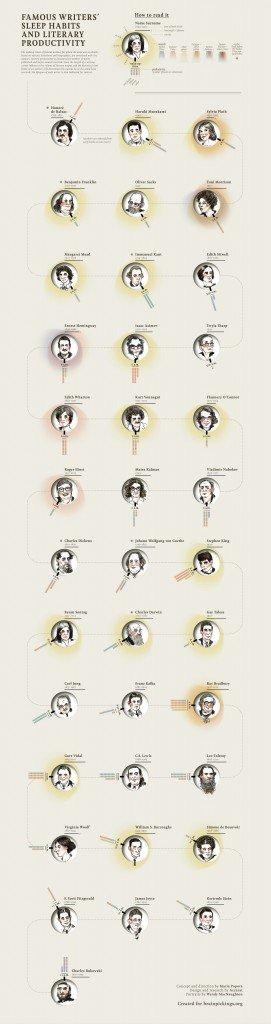 By Maria Popova, Accurat, and Wendy MacNaughton. BrainPickings.org