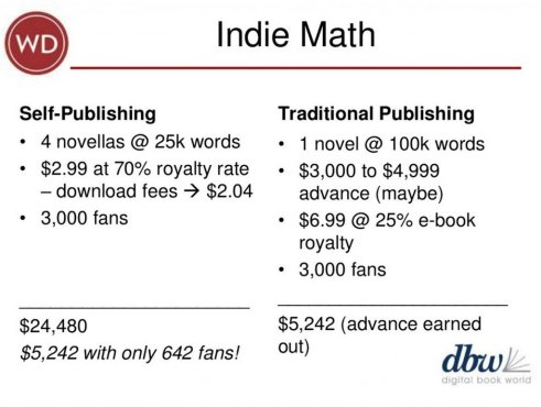 This slide is from Dana Beth Weinberg's DBW 2014 presentation.