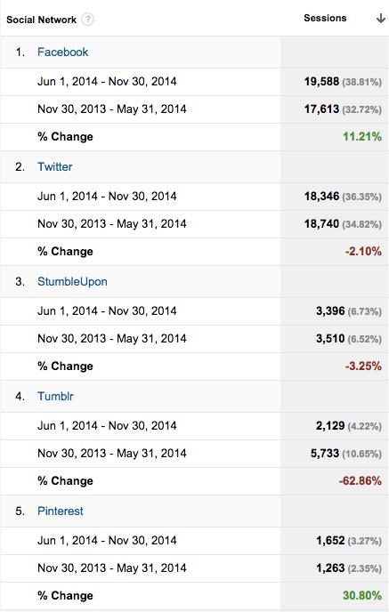 Google Analytics compare network referrals