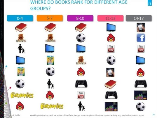 US Children's Book Market - Nielsen