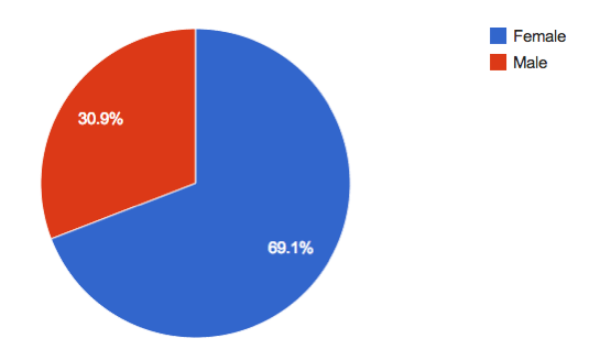 Gender of the Author