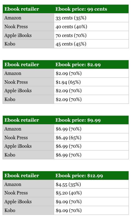 Apple training manual ebook array start here how to self publish your book jane friedman rh janefriedman com fandeluxe Gallery