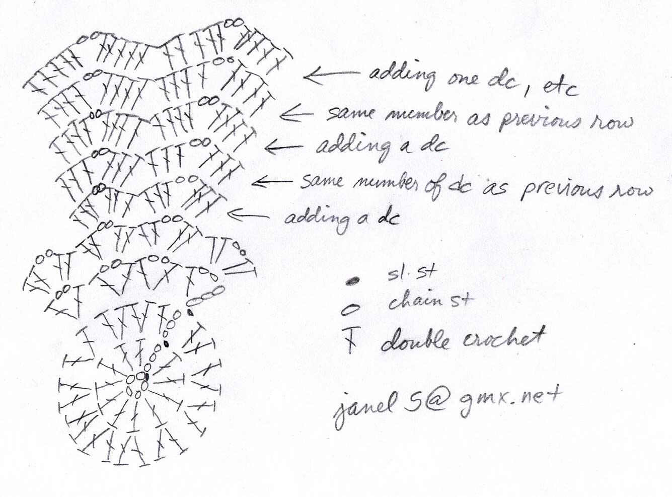 Fifia Crocheta Blog De Croche Zigue Zague Ripple