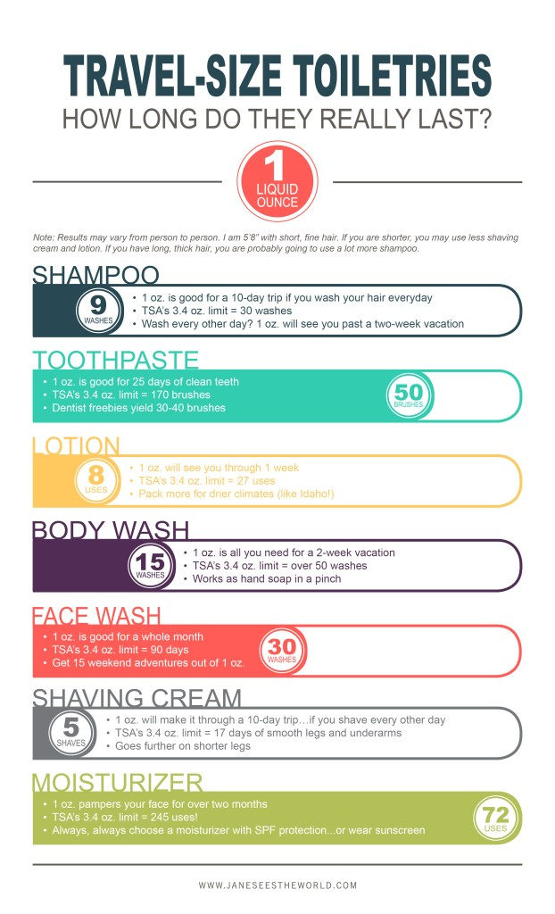 infographic how long do travel-size toiletries last