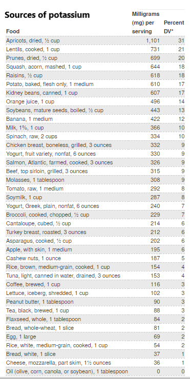 listing of potassium foods
