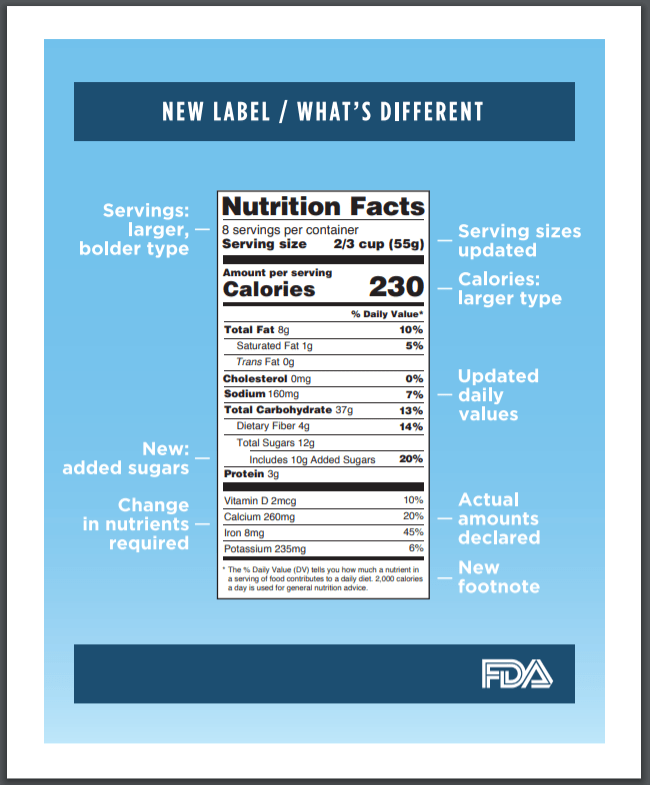 new nutrition label highlights