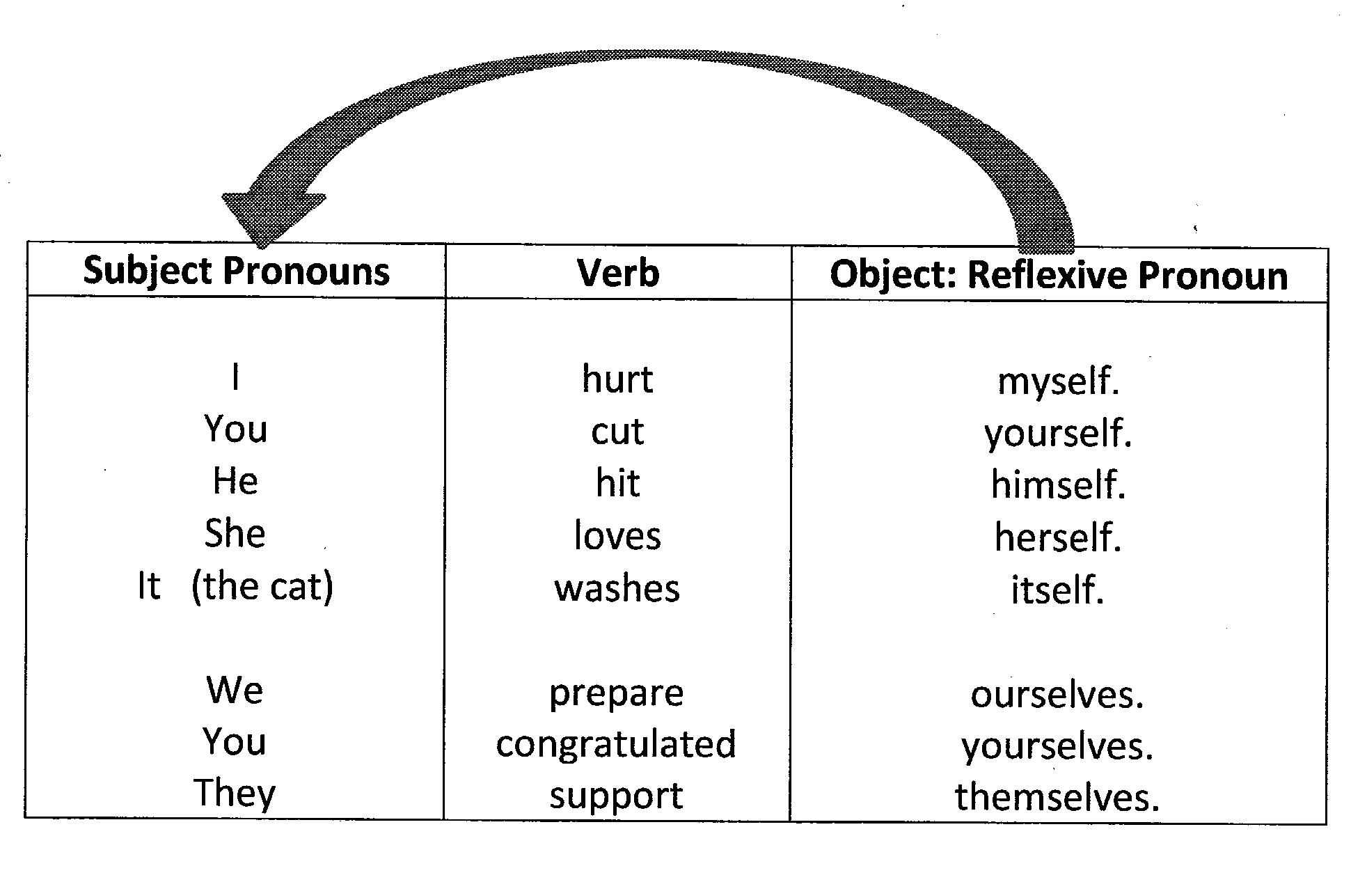 Miss Hill S Classroom Reflexive Pronouns