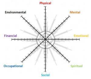 Wellness Compass-Labels