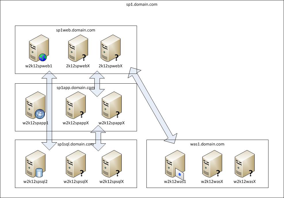 Microsoft Sharepoint Server Diagram