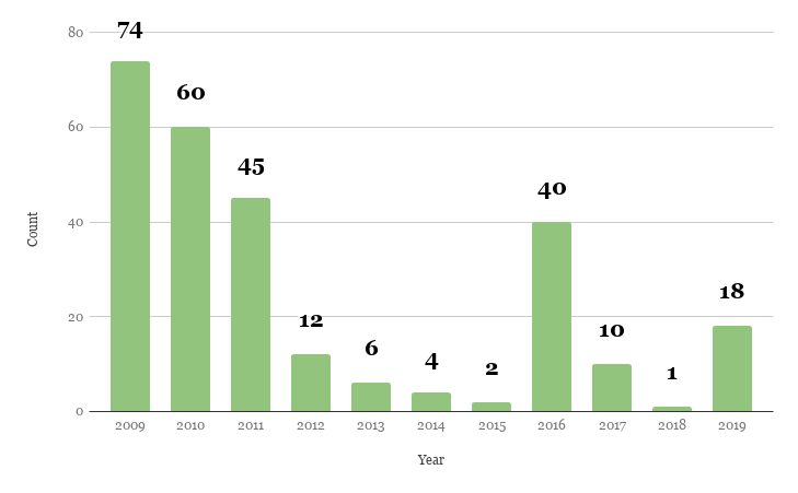 Posts per year, 2009 - 2019
