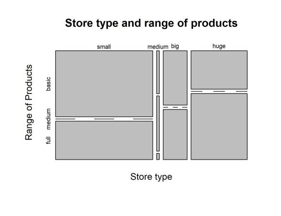 Store type and range of products