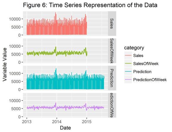Time series plot of the full dataset