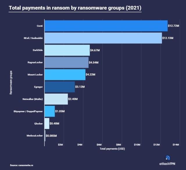 ランサムウェア種類別の被害総額ランキング(出典:Atlas VPN)