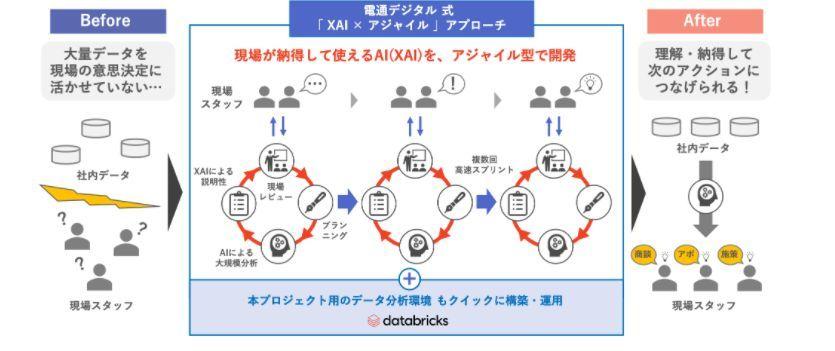 電通デジタル式「XAI×アジャイル」アプローチの概要(出典:電通デジタル)