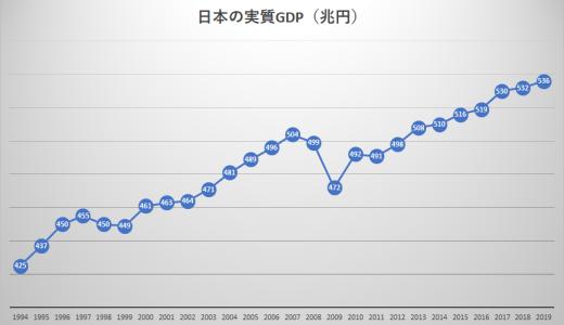 日本のGDP!成長率の推移を一覧と折れ線グラフで!
