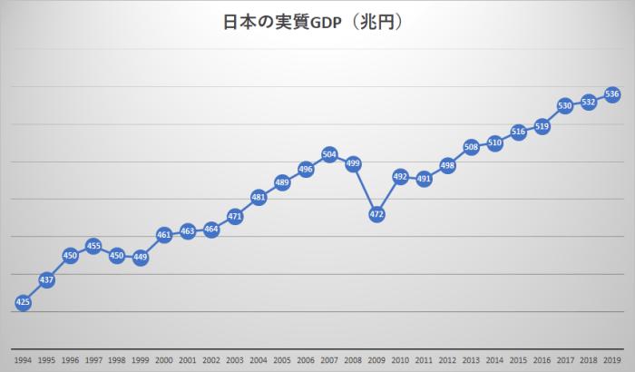 日本の実質GDP