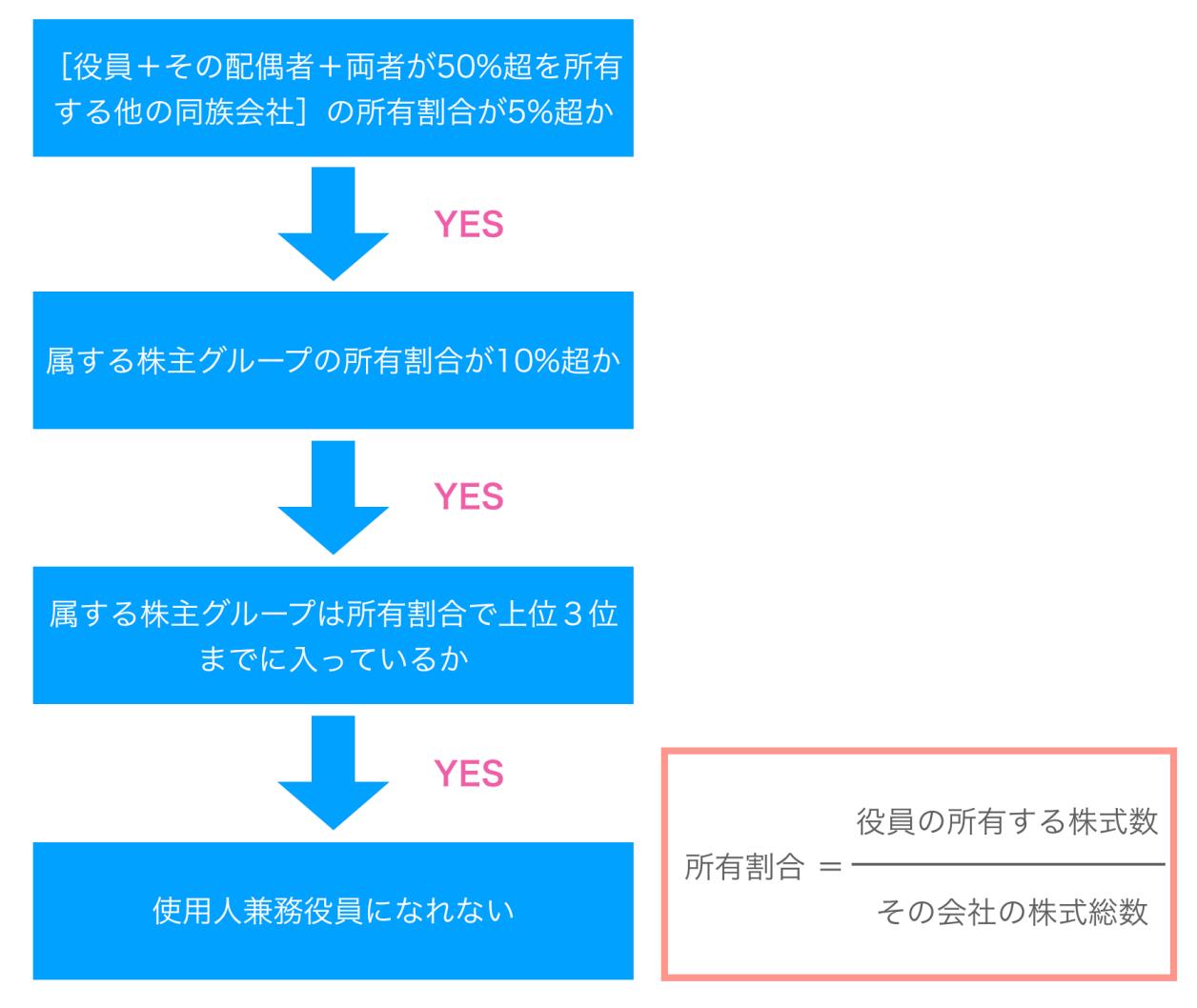 使用人兼務役員判定フローチャート 図解