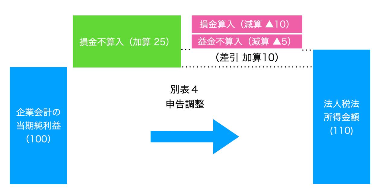 図解法人税申告調整(損金算入と損金不算入の計算)