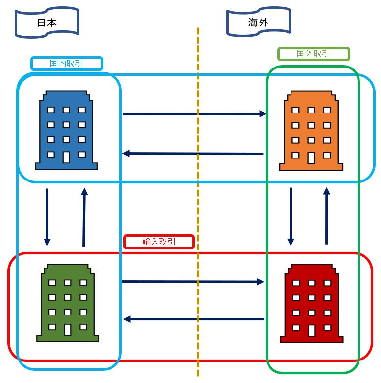輸入取引 図解(消費税 仕入税額控除の説明)