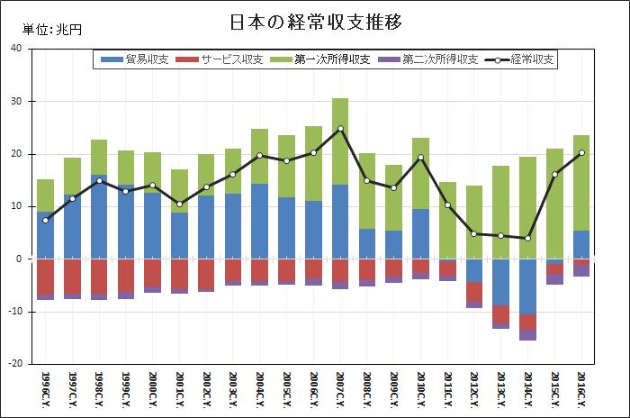 経常収支推移2017