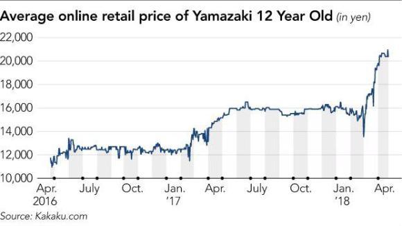 Диаграмма резкого роста цен на виски