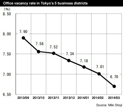 Tokyo Office vacancy rates March 2014