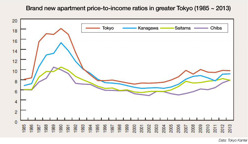 Japan's new apartment price-to-income ratios reach 24 year ...