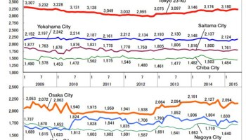 Average Apartment Rent In May Japan Property Central