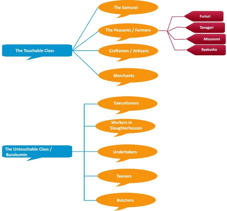Castes-Japanese-Feudal-Hierarchy