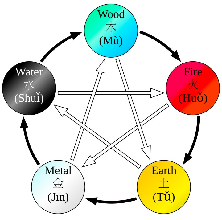 Gogyo - the Theory of the 5 Elements