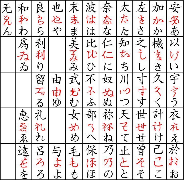 Katakana didn't happen overnight...