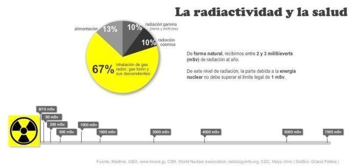 La radioactividad y la salud
