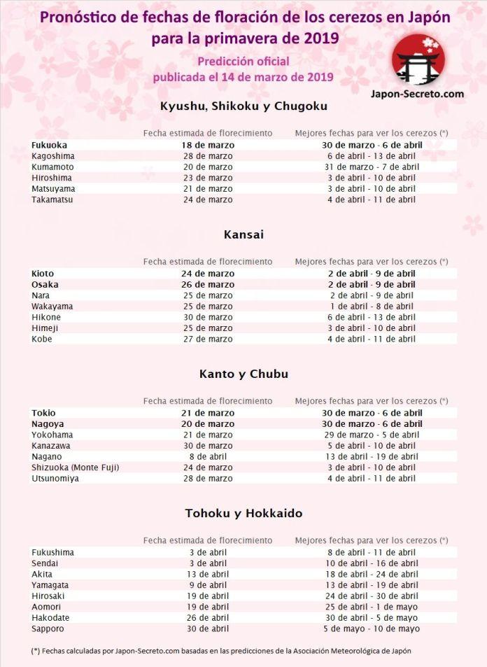 ¿Cuándo florecen los cerezos en Japón? Previsiones de la Agencia Meteorológica de Japón actualizadas el 14 de marzo de 2019. Más información en Japón-Secreto.com