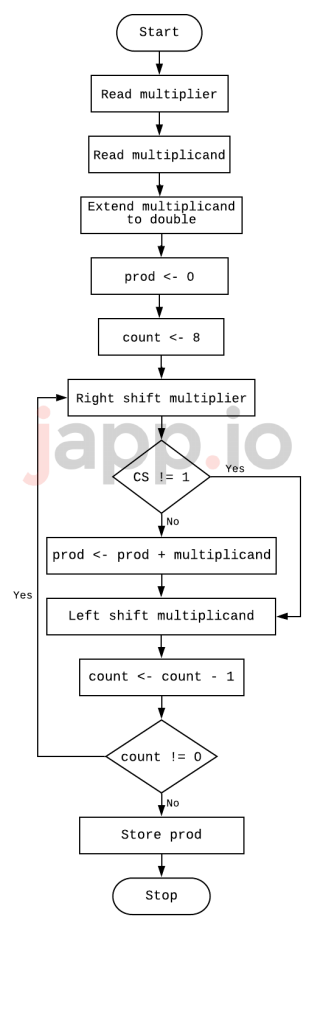 8085 Program to multiply two 8-bit numbers using shifting multiplicand flow chart