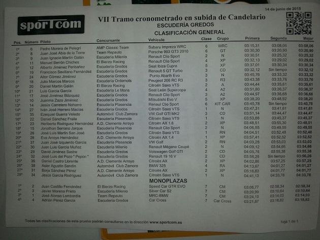 Clasificación VII Tramo Cronometrado en Subida de Candelario
