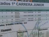 Resultados Carreras Junior