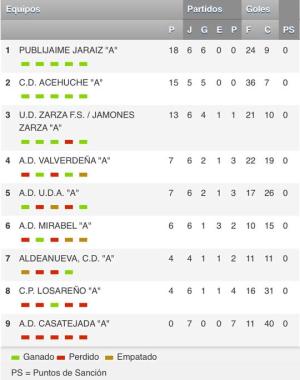Publijaime Futsal se juega mañana la clasificación para jugar la Copa de Extremadura